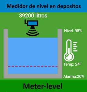 Meter-level